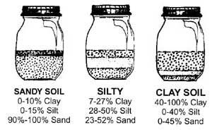 soil sample examples